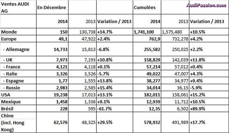 record-ventes-audi-2014-005