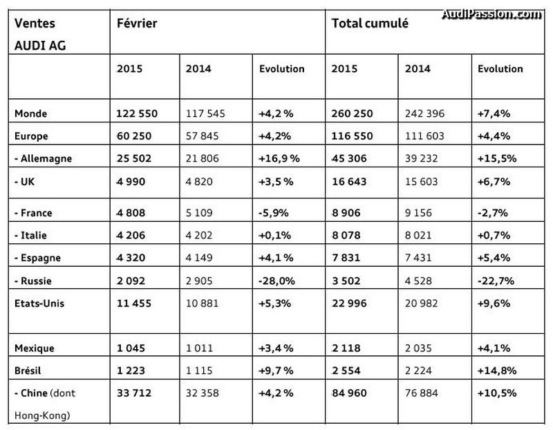 croissance-vente-audi-fevrier-2015-002