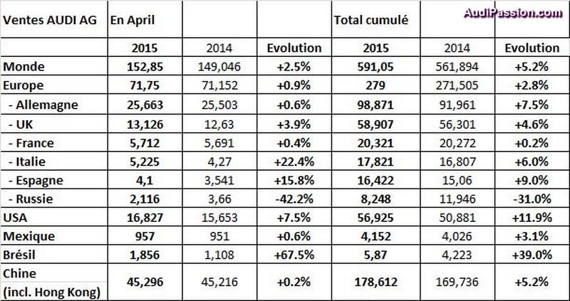 progression-ventes-audi-avril-2015-002