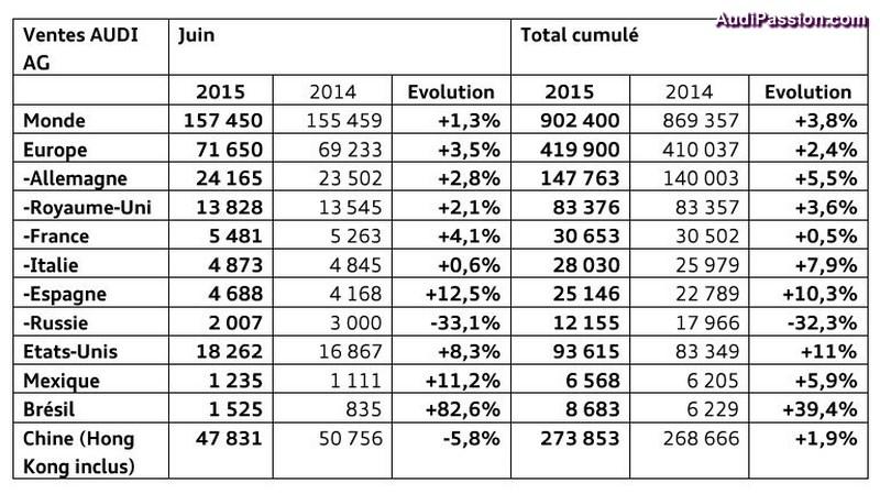 900000-ventes-1er-semestre-2015-002
