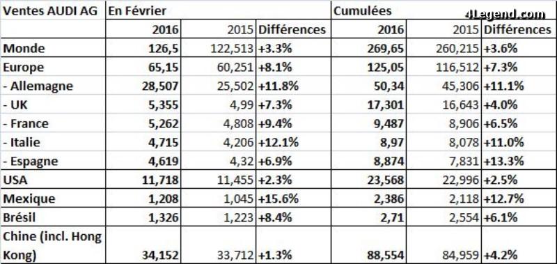 croissance-ventes-europeenes-audi-fevrier-2016-002