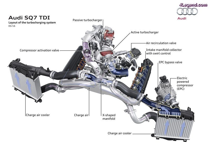 Layout of the turbocharging system