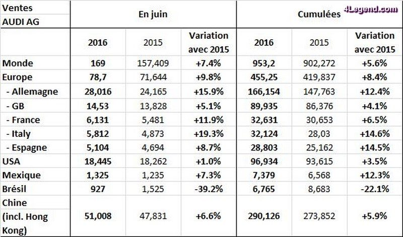augmentation-ventes-audi-1er-semestre-2016-002
