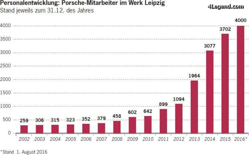 4000-employes-porsche-leipzig-005