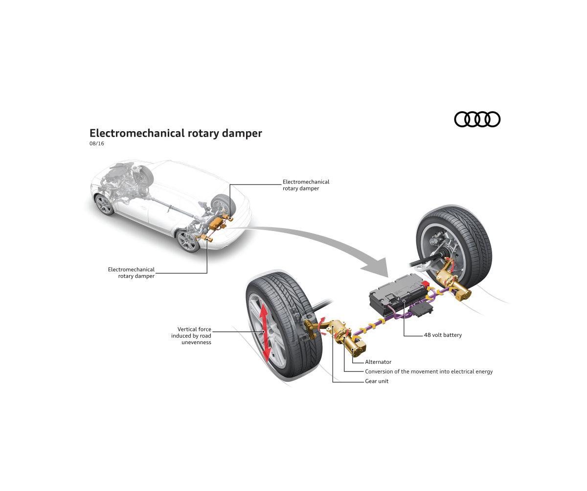 eROT - Le nouveau système d'amortisseur innovant d'Audi