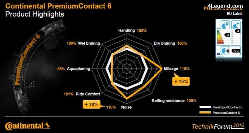 technikforum-2016-pneu-continental-premiumcontact-6-105
