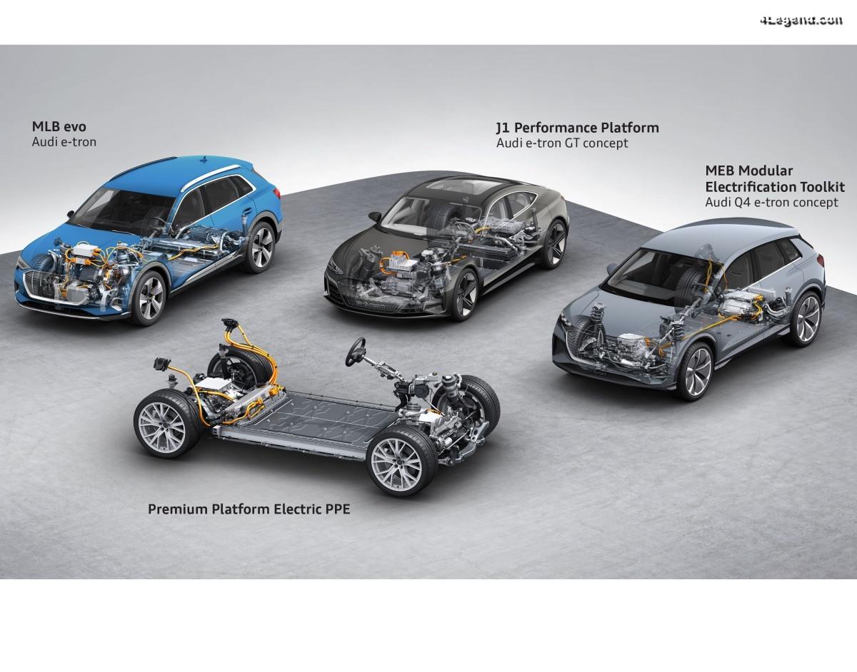4 plateformes pour tous les modèles électriques Audi : MLB evo, J1, MEB, PPE