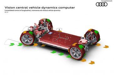 Technologie de châssis Audi : quand le hardware rencontre le logiciel